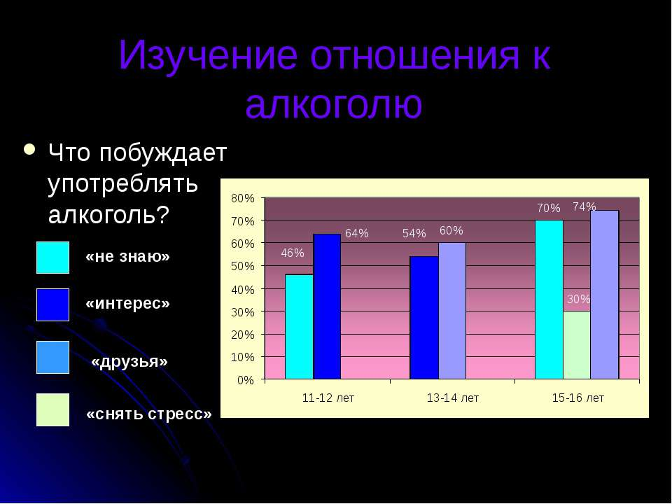 Изучение отношения к алкоголю Что побуждает употреблять алкоголь? «не знаю» «...