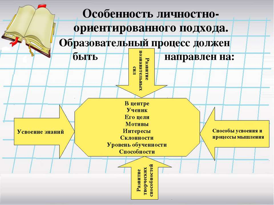 Особенность личностно-ориентированного подхода. Образовательный процесс долже...