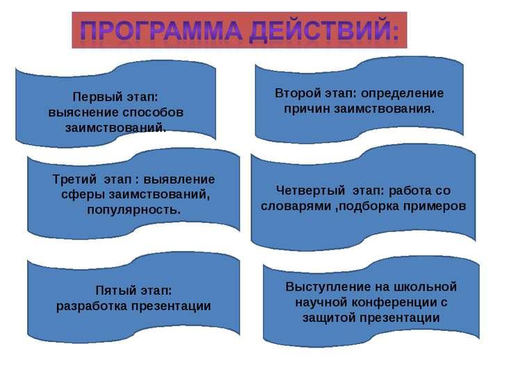 Первый этап: выяснение способов заимствований. Второй этап: определение причи...