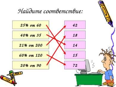Найдите соответствие: 25% от 60 40% от 35 21% от 200 60% от 120 20% от 90 42 ...