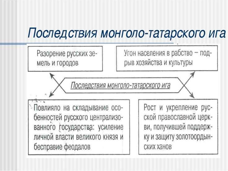 Последствия монголо-татарского ига