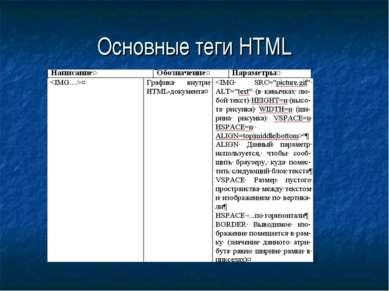 Основные теги HTML