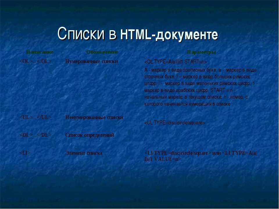Списки в HTML-документе