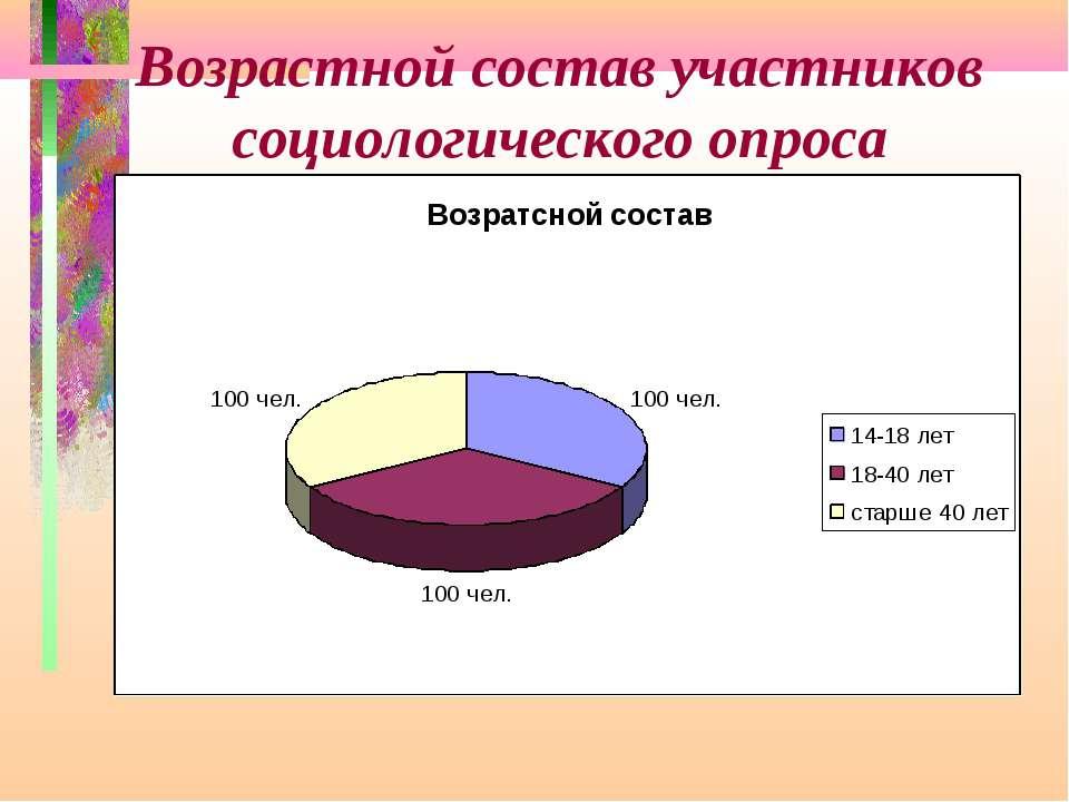 Возрастной состав участников социологического опроса