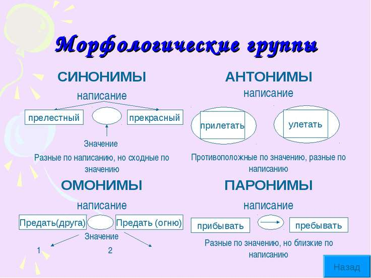 Морфологические группы прелестный прекрасный прелестный Предать(друга) Предат...