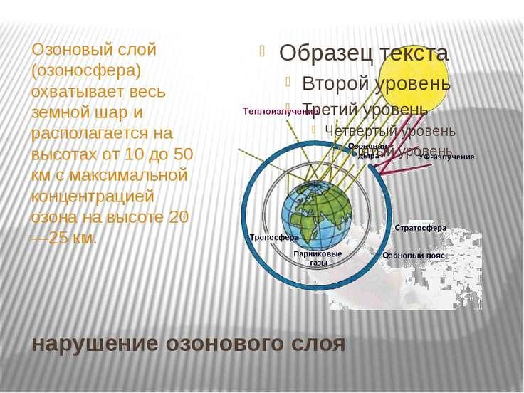 нарушение озонового слоя Озоновый слой (озоносфера) охватывает весь земной ша...