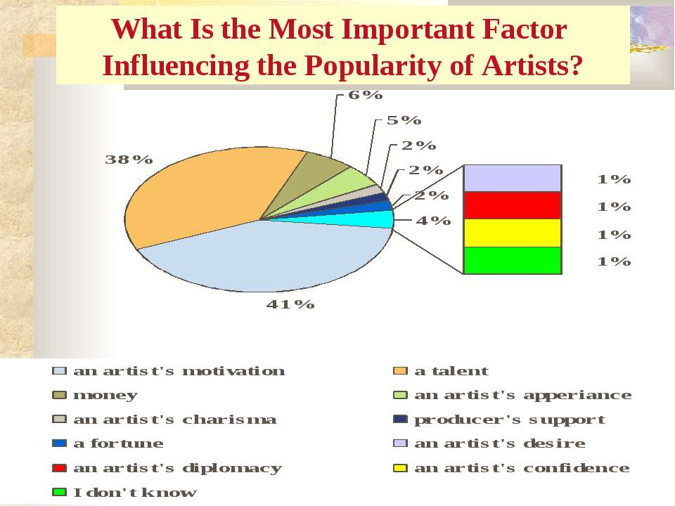 What Is the Most Important Factor Influencing the Popularity of Artists?