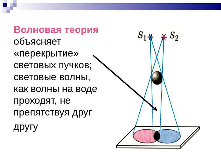 Волновая теория объясняет «перекрытие» световых пучков; световые волны, как в...