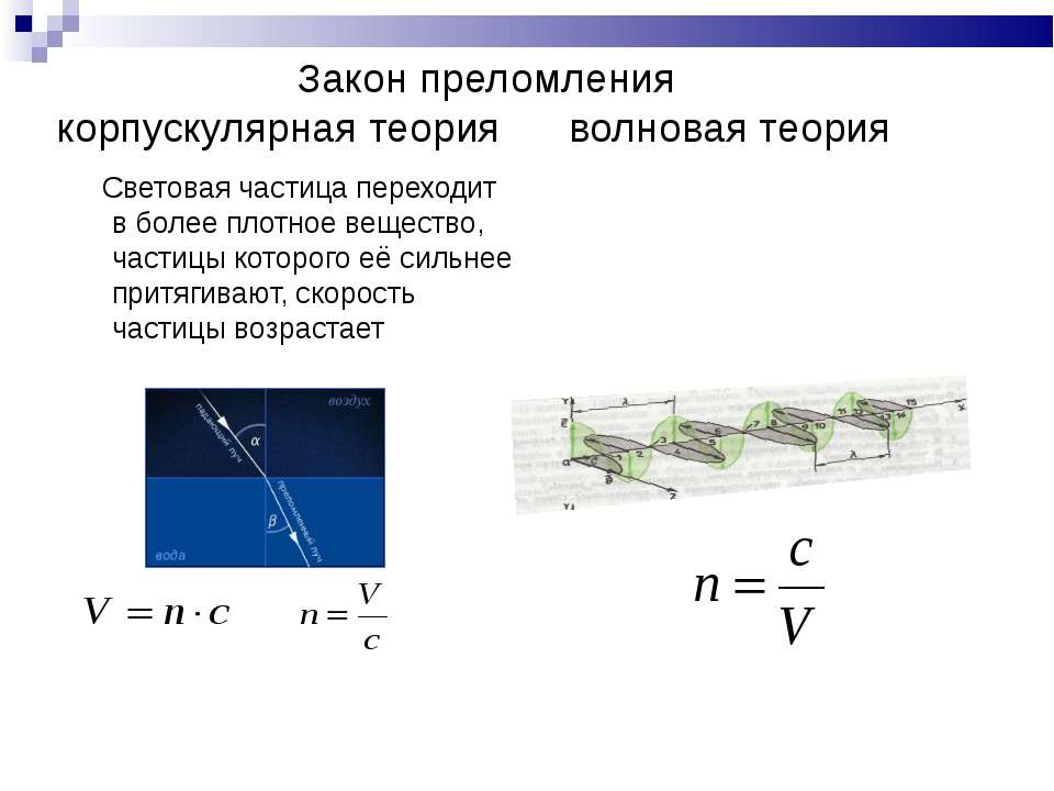 Закон преломления корпускулярная теория волновая теория Световая частица пере...
