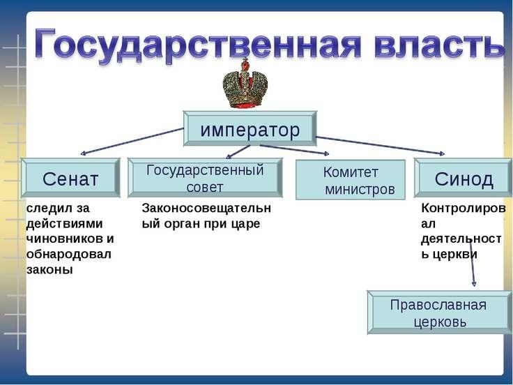 император Комитет министров Сенат Синод Государственный совет Православная це...