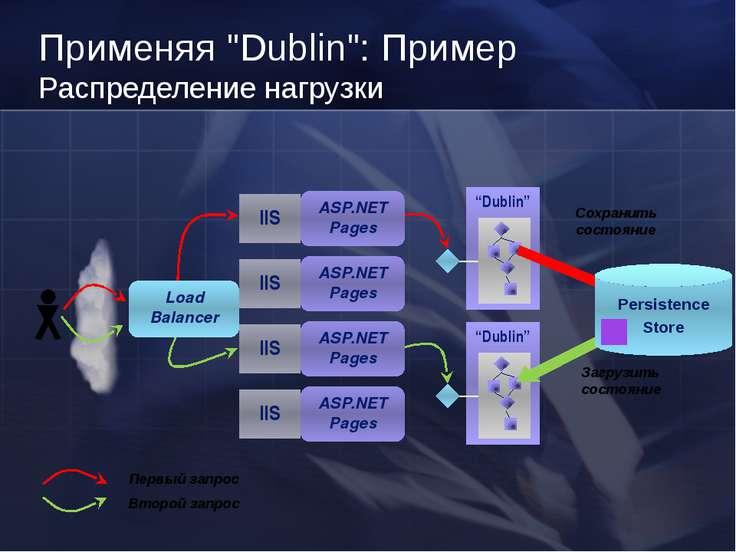"""Применяя """"Dublin"""": Пример Распределение нагрузки"""