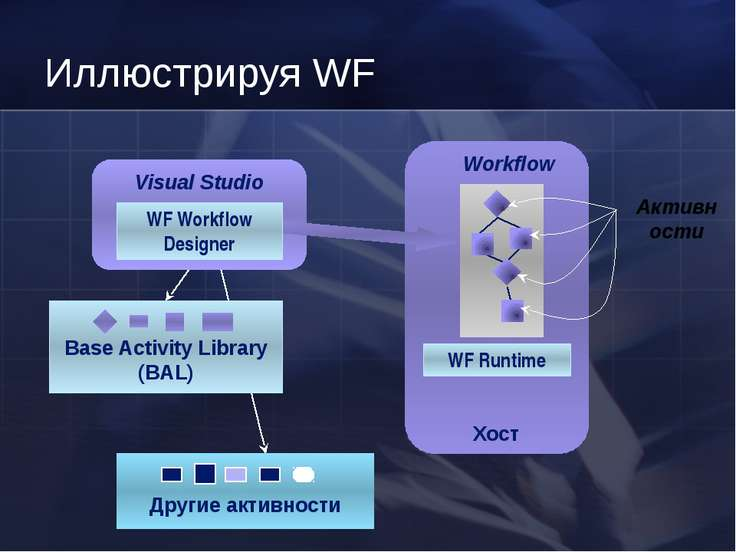 Иллюстрируя WF