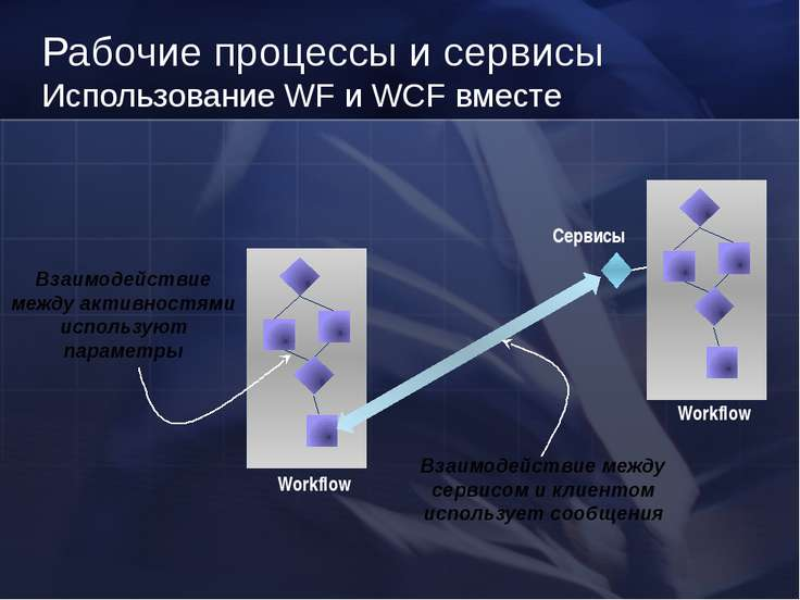 Рабочие процессы и сервисы Использование WF и WCF вместе