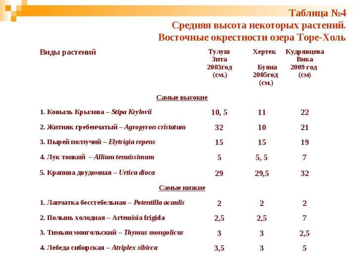 Таблица №4 Средняя высота некоторых растений. Восточные окрестности озера Тор...