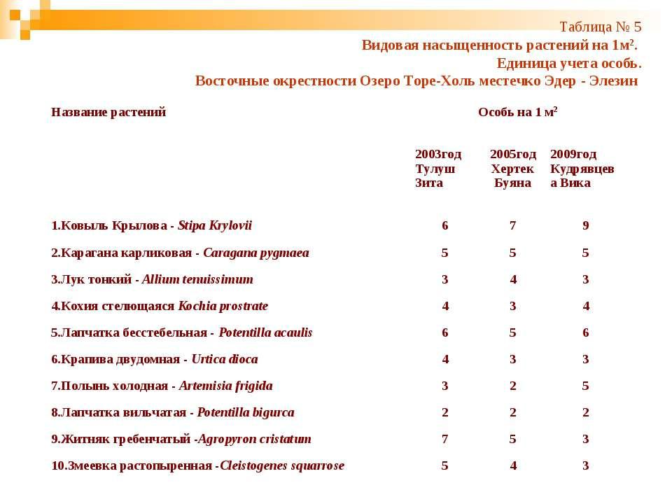 Таблица № 5 Видовая насыщенность растений на 1м2. Единица учета особь. Восточ...