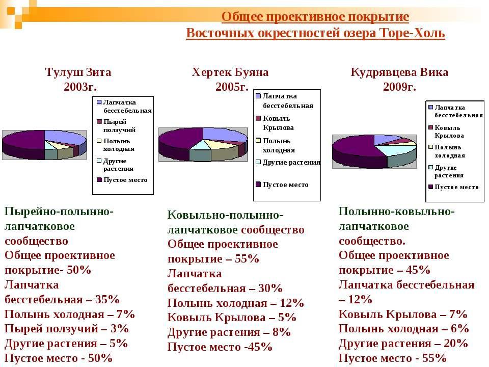 Общее проективное покрытие Восточных окрестностей озера Торе-Холь Тулуш Зита ...