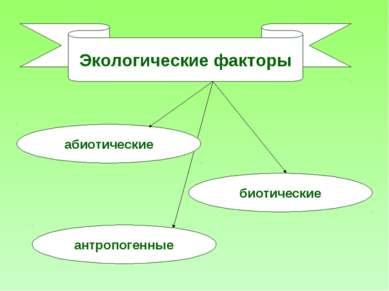 Экологические факторы абиотические биотические антропогенные