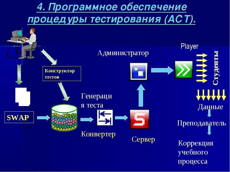 4. Программное обеспечение процедуры тестирования (АСТ). Конструктор тестов Г...