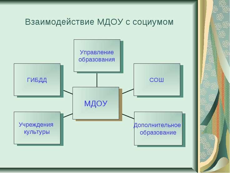 Взаимодействие МДОУ с социумом