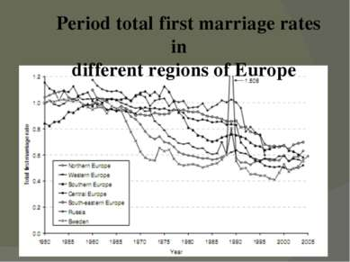 Period total first marriage rates in different regions of Europe