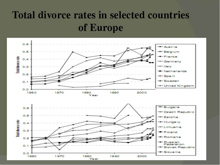 Total divorce rates in selected countries of Europe