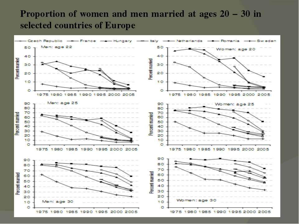 Proportion of women and men married at ages 20 – 30 in selected countries of ...