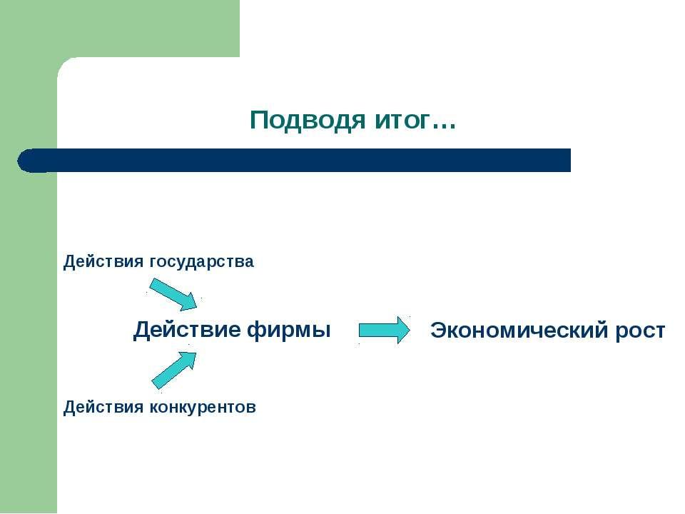Подводя итог… Действие фирмы Действия конкурентов Действия государства Эконом...