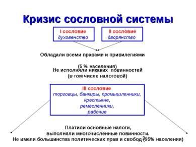 Кризис сословной системы I сословие духовенство II сословие дворянство Облада...