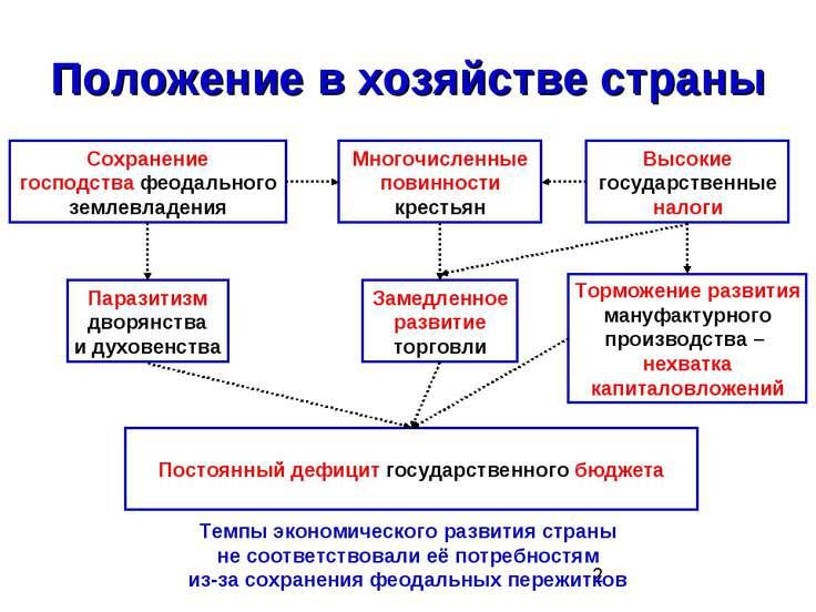 Положение в хозяйстве страны Сохранение господства феодального землевладения ...