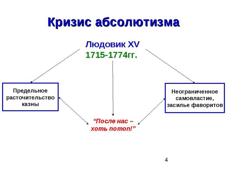 """Кризис абсолютизма Людовик XV 1715-1774гг. """"После нас – хоть потоп!"""" Предельн..."""