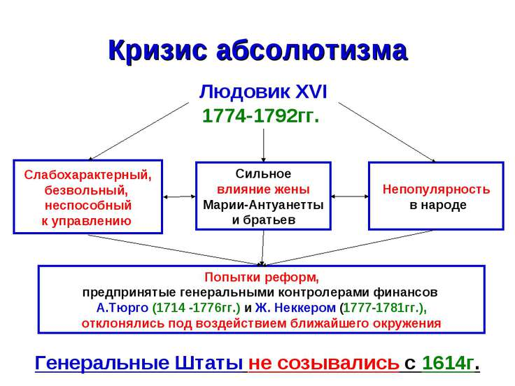 Кризис абсолютизма Людовик XVІ 1774-1792гг. Слабохарактерный, безвольный, нес...
