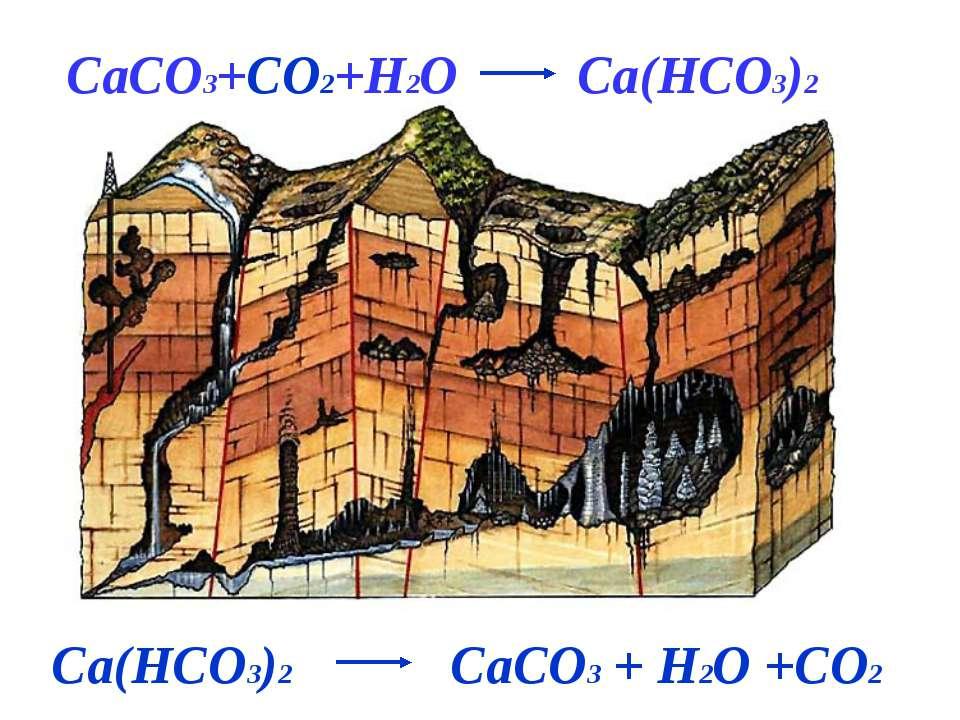 CaCO3+CO2+H2O Ca(HCO3)2 Ca(HCO3)2 CaCO3 + H2O +CO2