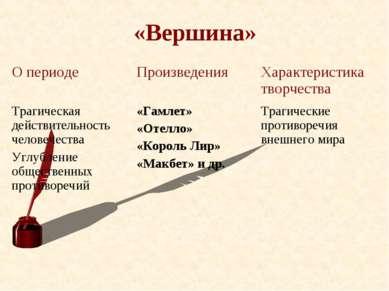 «Вершина» О периоде Произведения Характеристика творчества Трагическая действ...