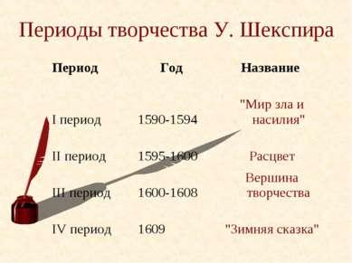 """Периоды творчества У. Шекспира Период  Год Название I период 1590-1594 """"Мир ..."""