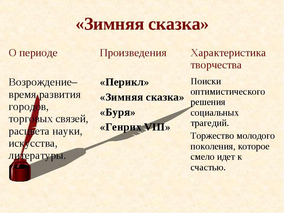 «Зимняя сказка» О периоде Произведения Характеристика творчества Возрождение–...