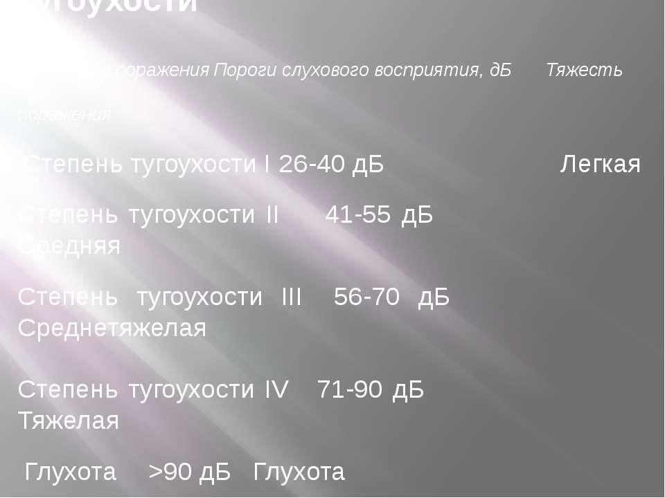 Международная классификация тугоухости Характер поражения Пороги слухового во...