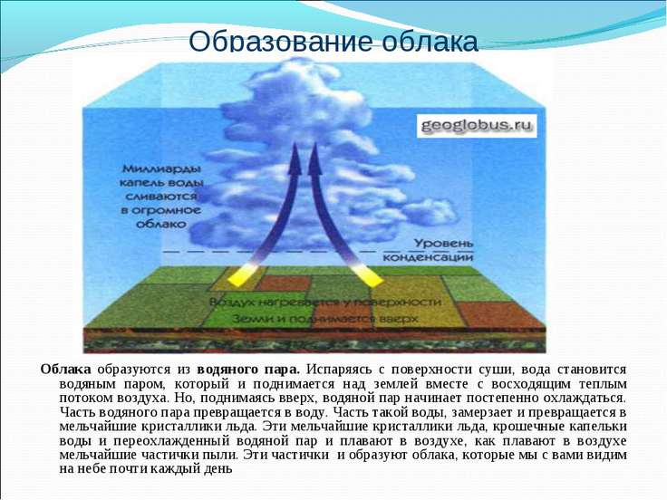Образование облака Облака образуются из водяного пара. Испаряясь с поверхност...