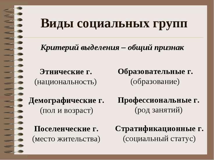 Виды социальных групп Критерий выделения – общий признак Этнические г. (нацио...