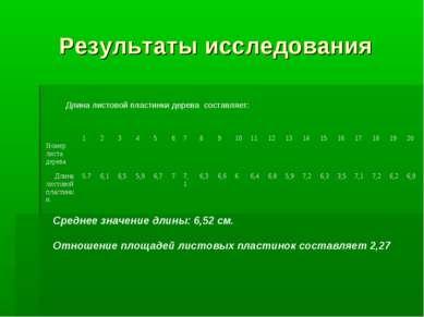 Результаты исследования Длина листовой пластинки дерева составляет: Среднее з...