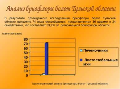 В результате проведенного исследования бриофлоры болот Тульской области выявл...