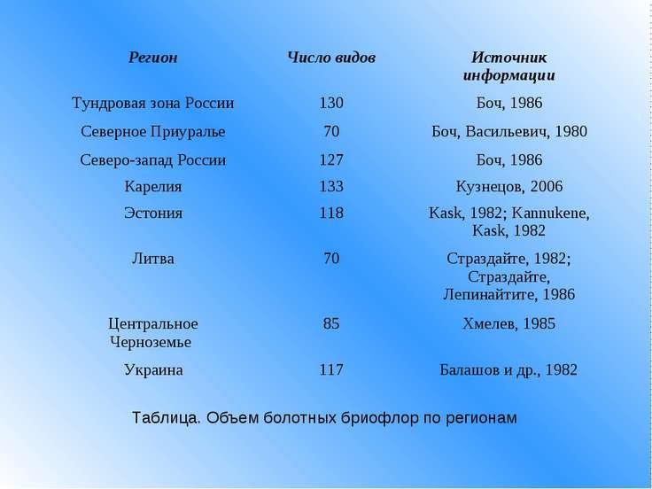 Таблица. Объем болотных бриофлор по регионам Регион Число видов Источник инфо...