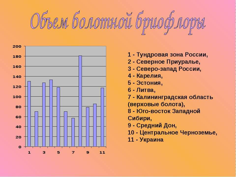 1 - Тундровая зона России, 2 - Северное Приуралье, 3 - Северо-запад России, 4...