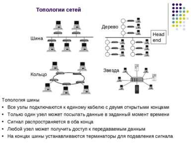 Топологии сетей Дерево Шина Кольцо Звезда Топология шины Все узлы подключаютс...