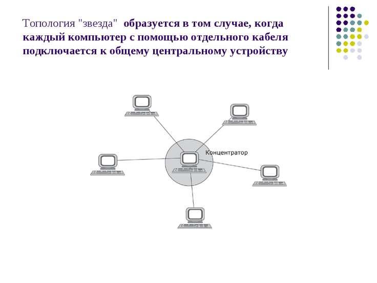 """Топология """"звезда"""" образуется в том случае, когда каждый компьютер с помощью ..."""