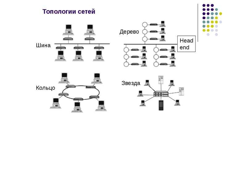 Топологии сетей Дерево Шина Кольцо Звезда Head end