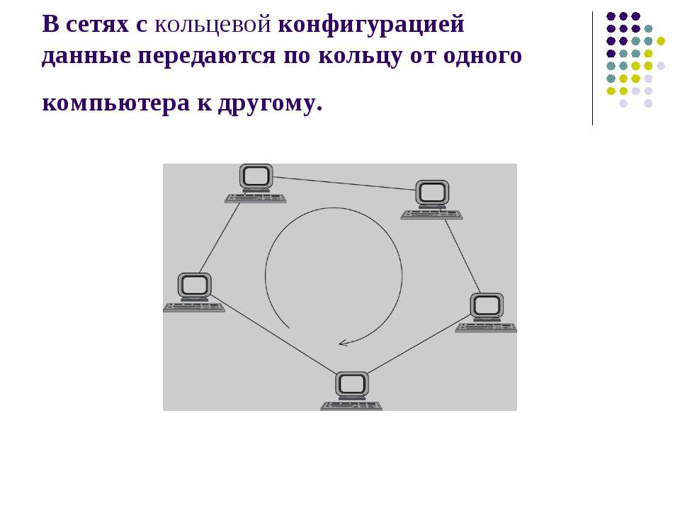 В сетях с кольцевой конфигурацией данные передаются по кольцу от одного компь...