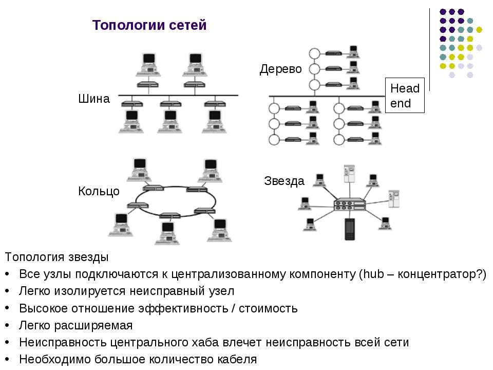 Топологии сетей Дерево Шина Кольцо Звезда Топология звезды Все узлы подключаю...