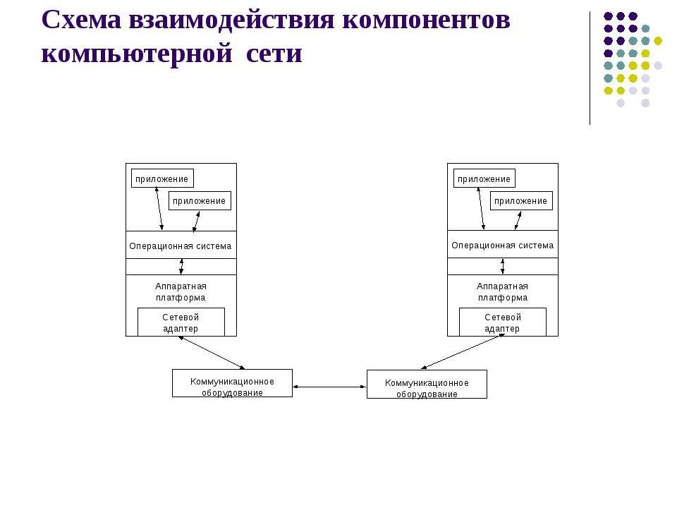Схема взаимодействия компонентов компьютерной сети