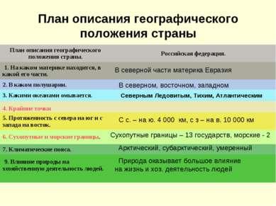 План описания географического положения страны В северной части материка Евра...