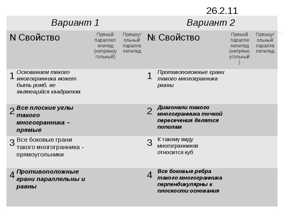 Заполнить таблицу Вариант 1 Вариант 2 № Свойство Прямой параллелепипед (непря...